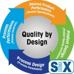 Quality by Design